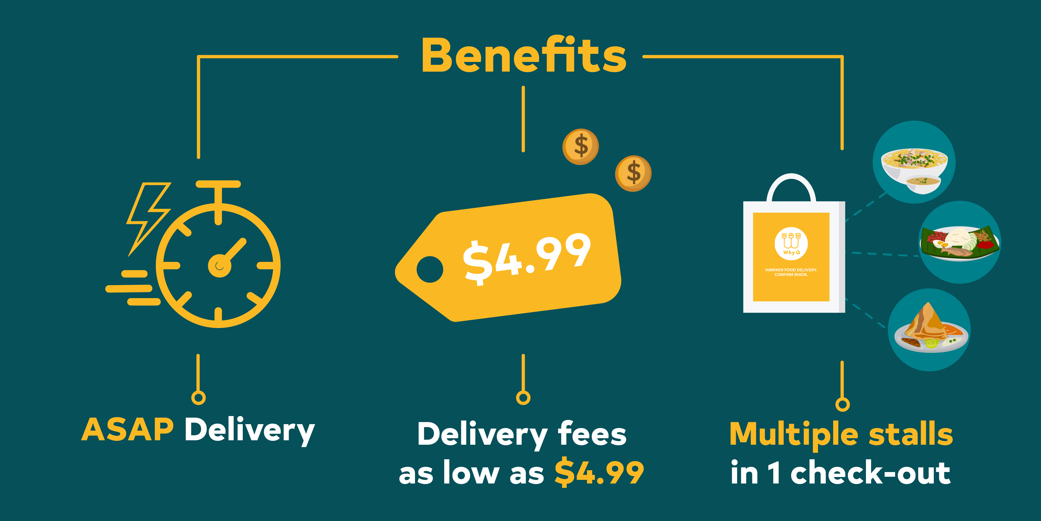 WhyQ on-demand benefits, ASAP delivery at a flat delivery fee, and multiple stalls in a single check-out.